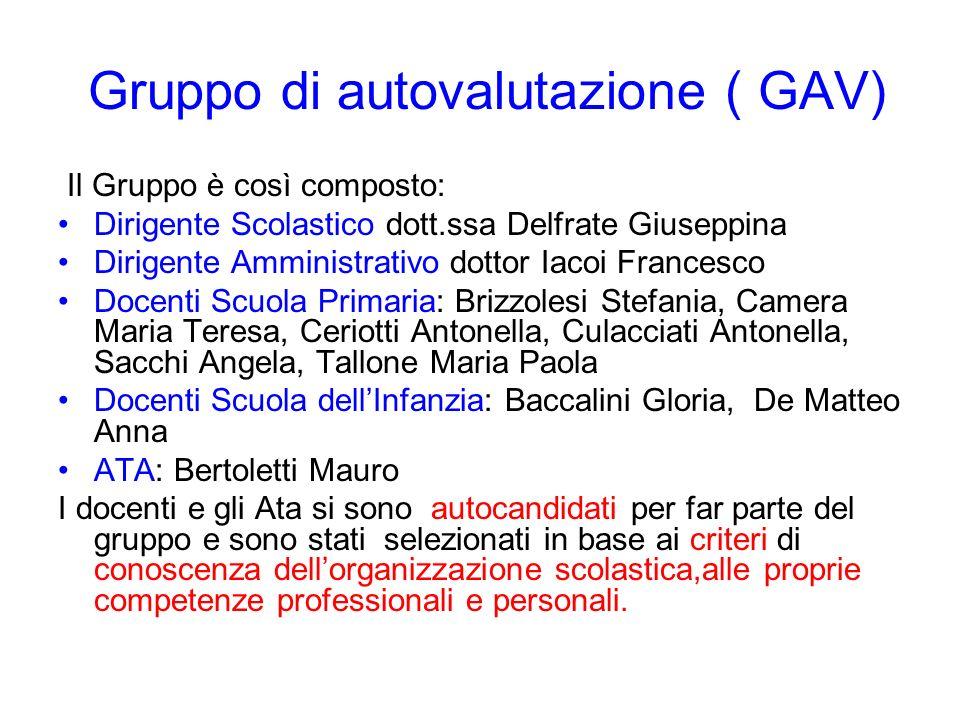 Gruppo di autovalutazione ( GAV) Il Gruppo è così composto: Dirigente Scolastico dott.ssa Delfrate Giuseppina Dirigente Amministrativo dottor Iacoi Fr