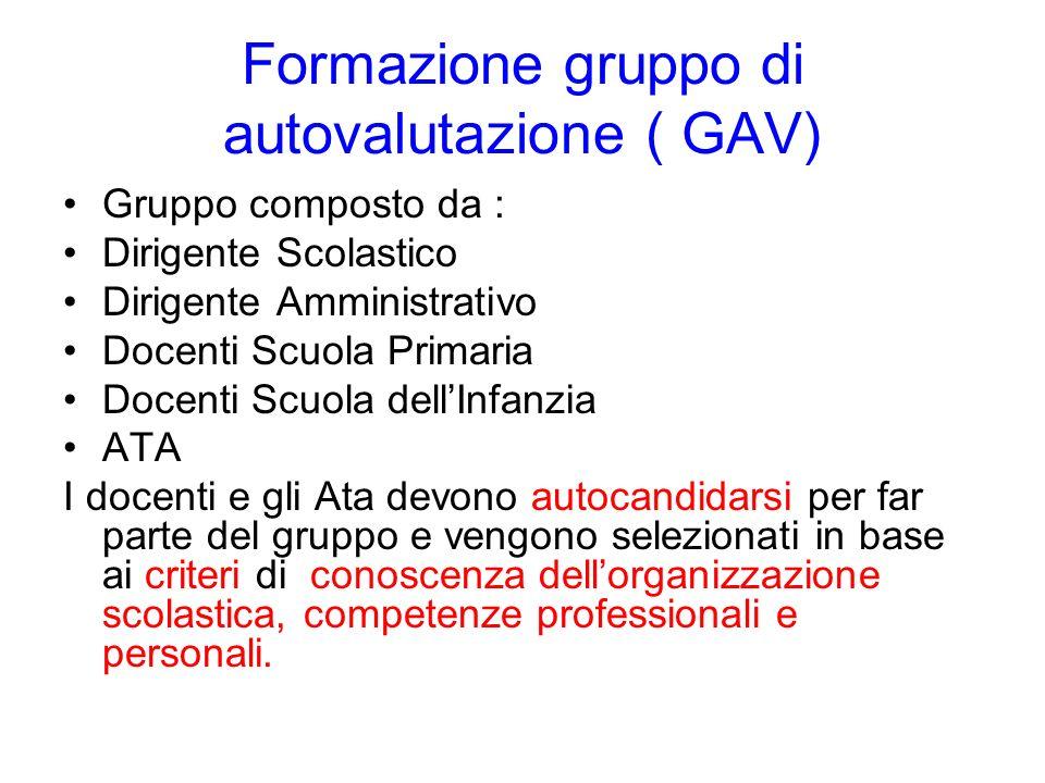 Formazione gruppo di autovalutazione ( GAV) Gruppo composto da : Dirigente Scolastico Dirigente Amministrativo Docenti Scuola Primaria Docenti Scuola