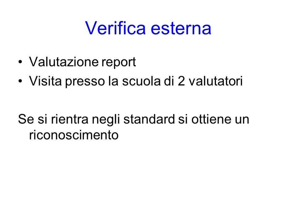 Verifica esterna Valutazione report Visita presso la scuola di 2 valutatori Se si rientra negli standard si ottiene un riconoscimento