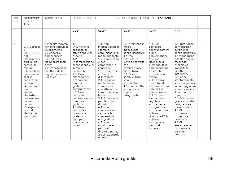 Elisabetta Rotta gentile35 VO TO GIUDIZI/DE SCRIT TORI COMPETENZEII QUADRIMESTRE CONTENUTI DISCIPLINARI DI ITALIANO CL 1^CL 2^CL 3^CL4^ CL5^ 4 GRAVEME