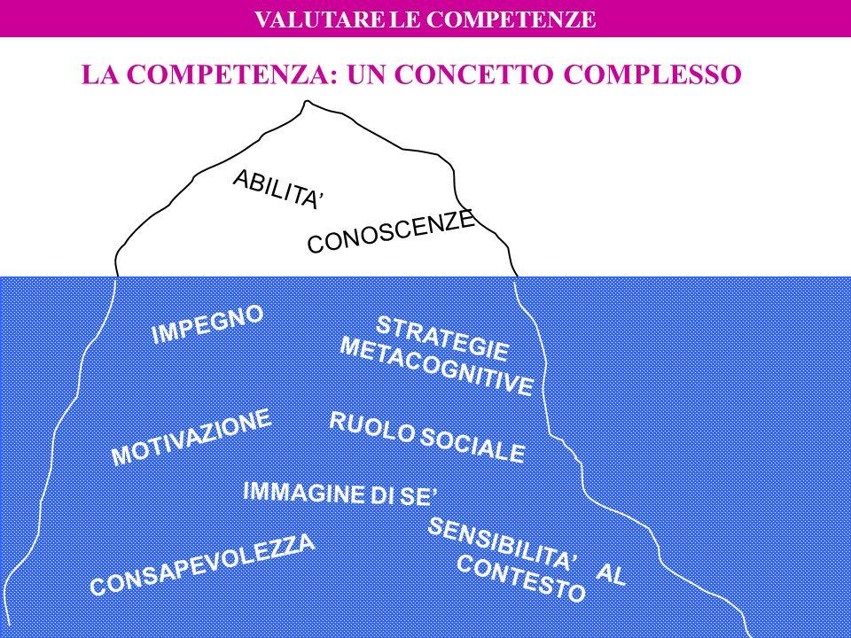 Elisabetta Rotta gentile6 ABILITA CONOSCENZE IMMAGINE DI SE SENSIBILITA AL CONTESTO CONSAPEVOLEZZA MOTIVAZIONE STRATEGIE METACOGNITIVE RUOLO SOCIALE L