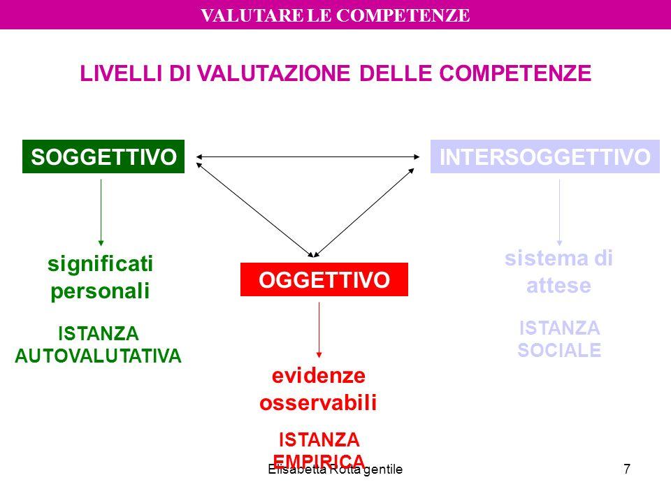 Elisabetta Rotta gentile7 VALUTARE LE COMPETENZE LIVELLI DI VALUTAZIONE DELLE COMPETENZE SOGGETTIVOINTERSOGGETTIVO OGGETTIVO ISTANZA AUTOVALUTATIVA IS
