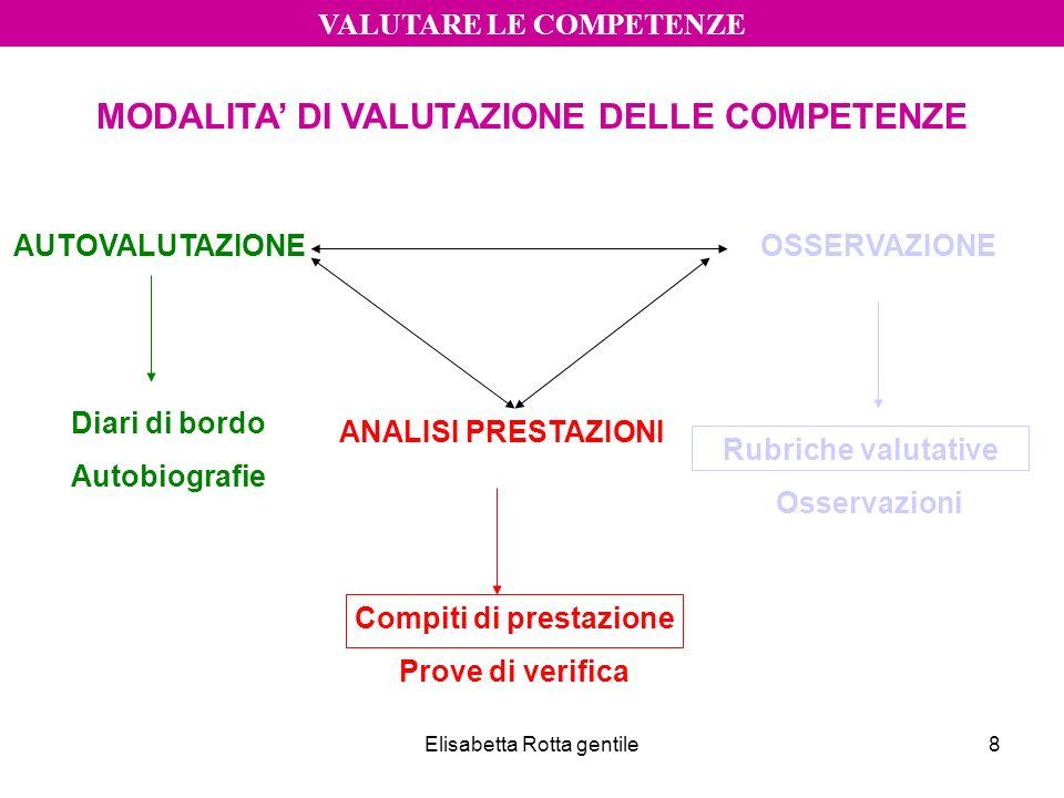 Elisabetta Rotta gentile8 VALUTARE LE COMPETENZE MODALITA DI VALUTAZIONE DELLE COMPETENZE AUTOVALUTAZIONEOSSERVAZIONE ANALISI PRESTAZIONI Diari di bor