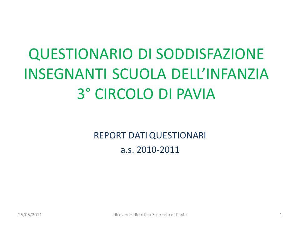QUESTIONARIO DI SODDISFAZIONE INSEGNANTI SCUOLA DELLINFANZIA 3° CIRCOLO DI PAVIA REPORT DATI QUESTIONARI a.s. 2010-2011 125/05/2011direzione didattica