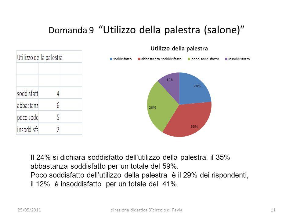 Domanda 9 Utilizzo della palestra (salone) Il 24% si dichiara soddisfatto dellutilizzo della palestra, il 35% abbastanza soddisfatto per un totale del