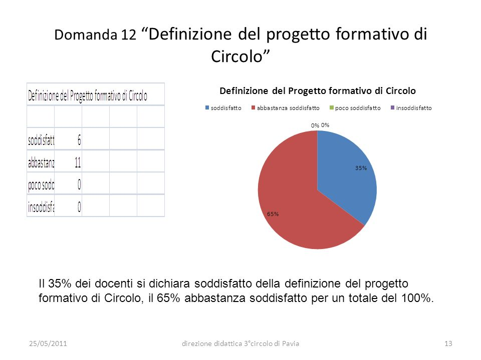 Domanda 12 Definizione del progetto formativo di Circolo Il 35% dei docenti si dichiara soddisfatto della definizione del progetto formativo di Circol