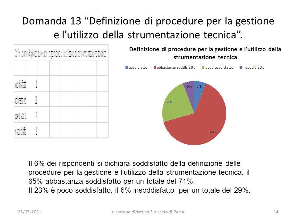 Domanda 13 Definizione di procedure per la gestione e lutilizzo della strumentazione tecnica. Il 6% dei rispondenti si dichiara soddisfatto della defi