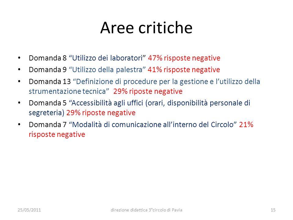 Aree critiche Domanda 8 Utilizzo dei laboratori 47% risposte negative Domanda 9 Utilizzo della palestra 41% risposte negative Domanda 13 Definizione d
