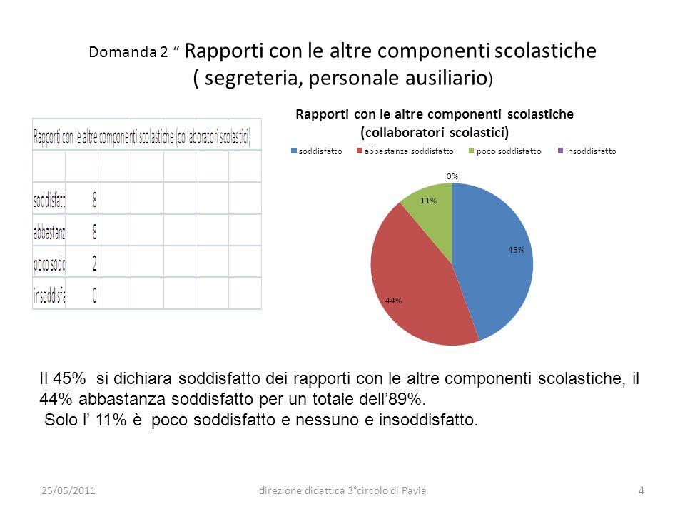 Domanda 2 Rapporti con le altre componenti scolastiche ( segreteria, personale ausiliario ) Il 45% si dichiara soddisfatto dei rapporti con le altre c