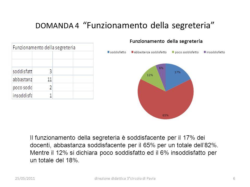 DOMANDA 4 Funzionamento della segreteria Il funzionamento della segreteria è soddisfacente per il 17% dei docenti, abbastanza soddisfacente per il 65%