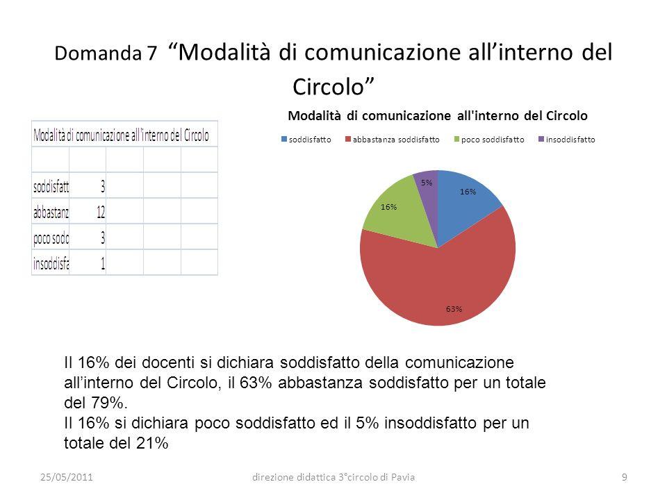 Domanda 7 Modalità di comunicazione allinterno del Circolo Il 16% dei docenti si dichiara soddisfatto della comunicazione allinterno del Circolo, il 6
