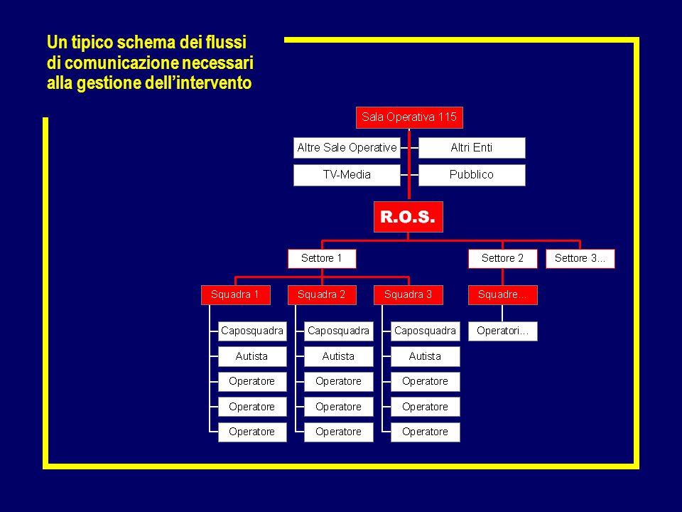 Un tipico schema dei flussi di comunicazione necessari alla gestione dellintervento