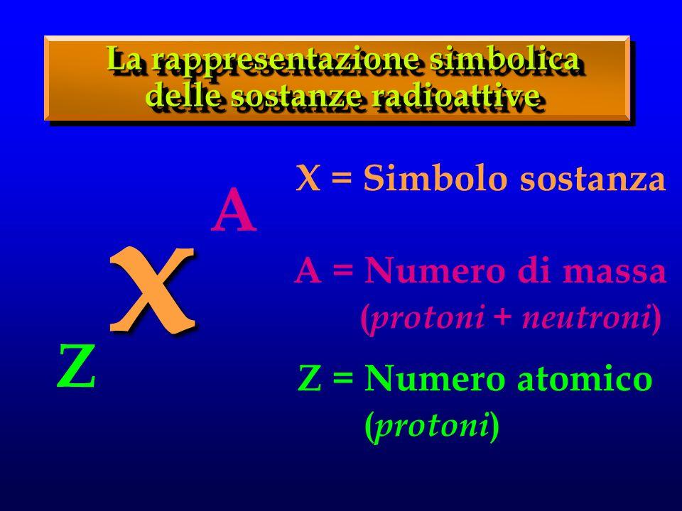 La rappresentazione simbolica delle sostanze radioattive x A Z A = Numero di massa ( protoni + neutroni ) Z = Numero atomico ( protoni ) X = Simbolo sostanza