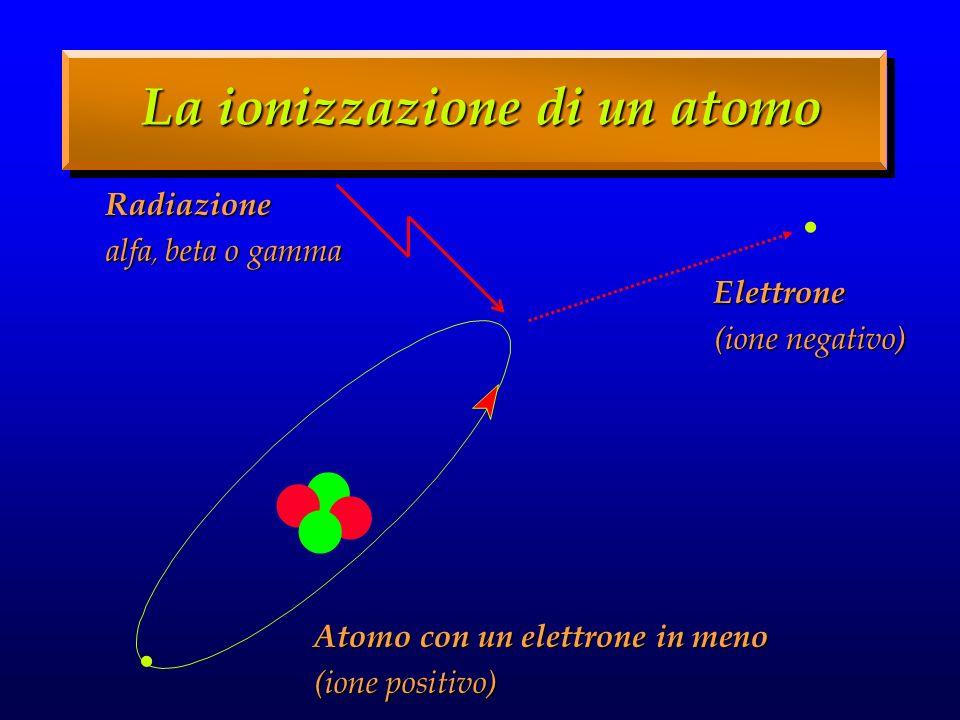 La ionizzazione di un atomo......