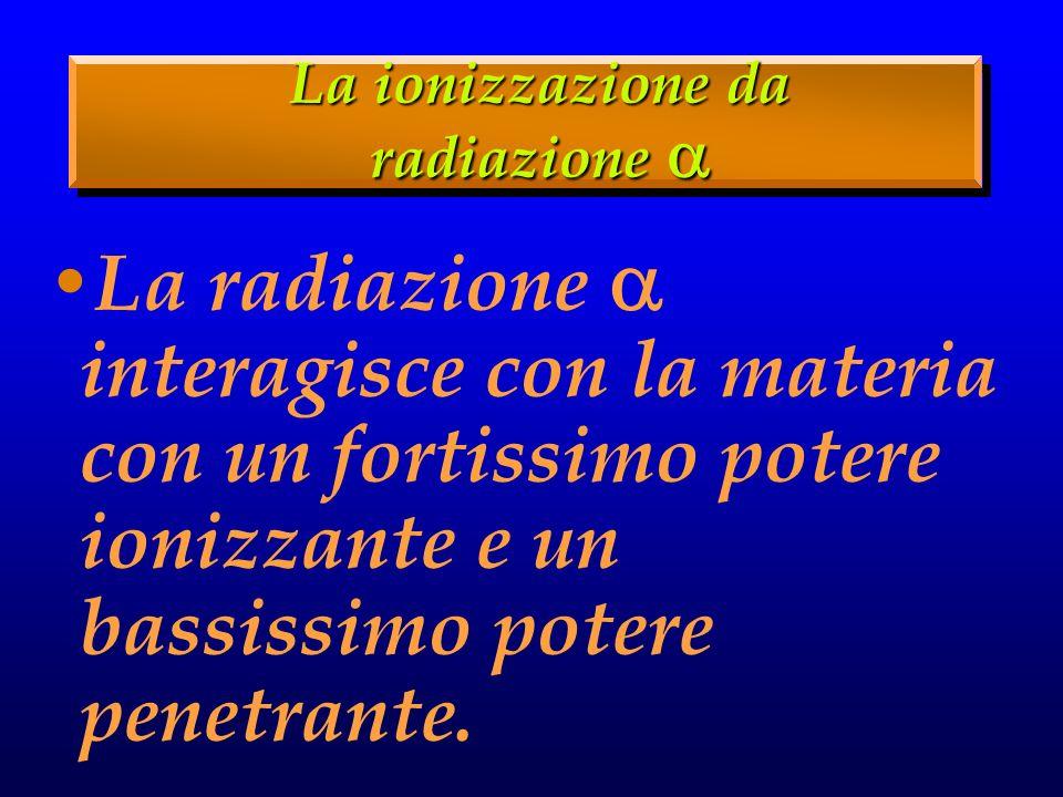 La radiazione interagisce con la materia con un fortissimo potere ionizzante e un bassissimo potere penetrante.