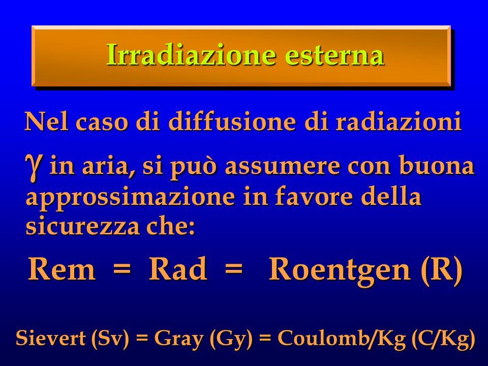 Irradiazione esterna Nel caso di diffusione di radiazioni in aria, si può assumere con buona approssimazione in favore della sicurezza che: Nel caso di diffusione di radiazioni in aria, si può assumere con buona approssimazione in favore della sicurezza che: Rem = Rad = Roentgen (R) Sievert (Sv) = Gray (Gy) = Coulomb/Kg (C/Kg)