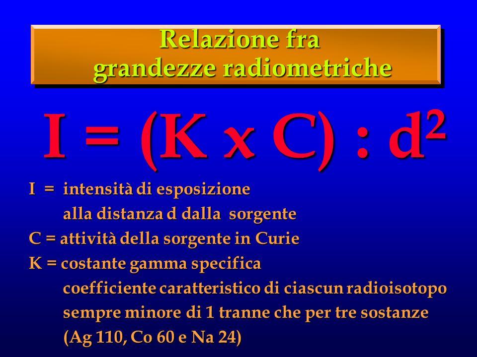 Relazione fra grandezze radiometriche I = (K x C) : d 2 I = intensità di esposizione alla distanza d dalla sorgente alla distanza d dalla sorgente C = attività della sorgente in Curie K = costante gamma specifica coefficiente caratteristico di ciascun radioisotopo coefficiente caratteristico di ciascun radioisotopo sempre minore di 1 tranne che per tre sostanze sempre minore di 1 tranne che per tre sostanze (Ag 110, Co 60 e Na 24) (Ag 110, Co 60 e Na 24)