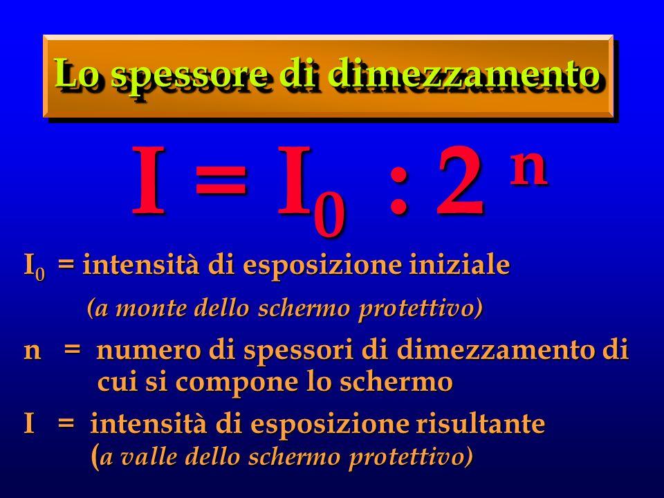I = I 0 : 2 n I 0 = intensità di esposizione iniziale (a monte dello schermo protettivo) (a monte dello schermo protettivo) n = numero di spessori di dimezzamento di cui si compone lo schermo I = intensità di esposizione risultante ( a valle dello schermo protettivo) Lo spessore di dimezzamento