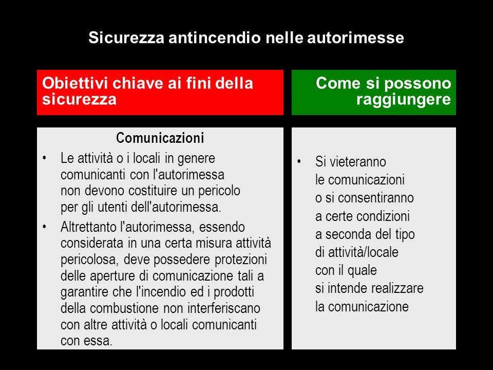 Comunicazioni Le attività o i locali in genere comunicanti con l'autorimessa non devono costituire un pericolo per gli utenti dell'autorimessa. Altret