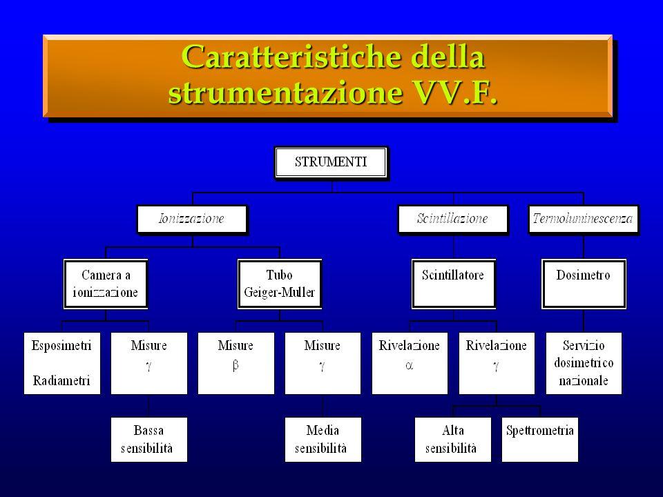Caratteristiche della strumentazione VV.F.