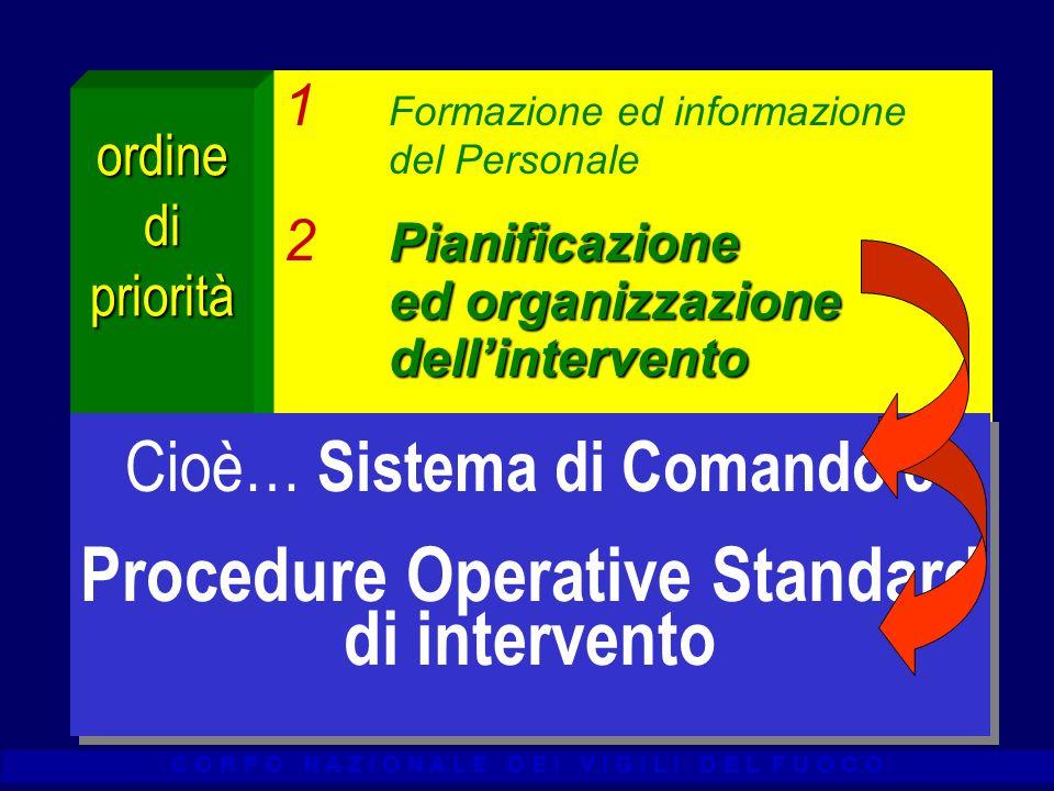 C O R P O N A Z I O N A L E D E I V I G I L I D E L F U O C O 1 Formazione ed informazione del Personale Pianificazione ed organizzazione dellinterven