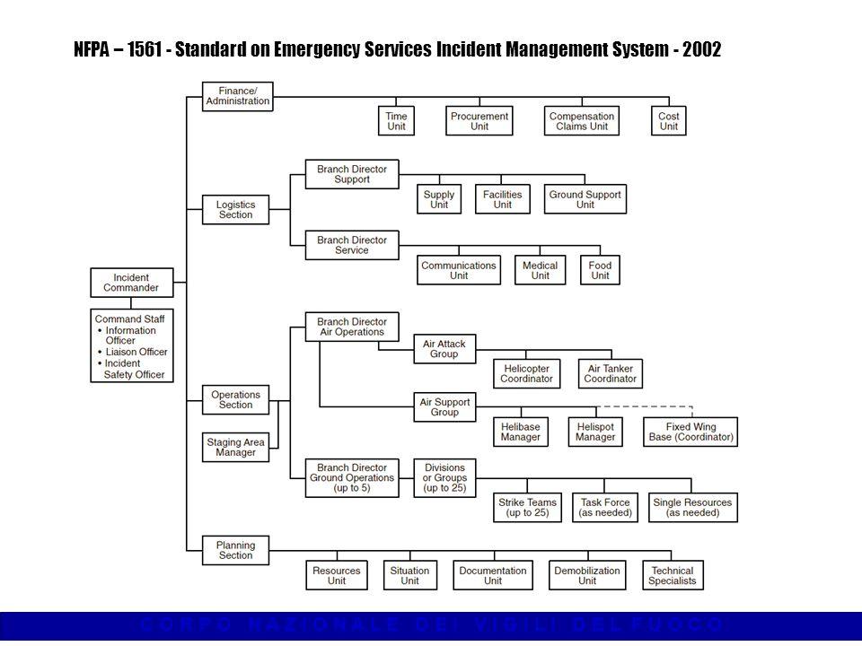 C O R P O N A Z I O N A L E D E I V I G I L I D E L F U O C O 1 Formazione ed informazione del Personale Pianificazione ed organizzazione dellintervento 2 Pianificazione ed organizzazione dellintervento 3 Scelta ed impiego dei mezzi di protezione individuale 4 Uso delle attrezzature 5 Impiego degli automezzi ordine di priorità Cioè… Sistema di Comando e Procedure Operative Standard di intervento Cioè… Sistema di Comando e Procedure Operative Standard di intervento