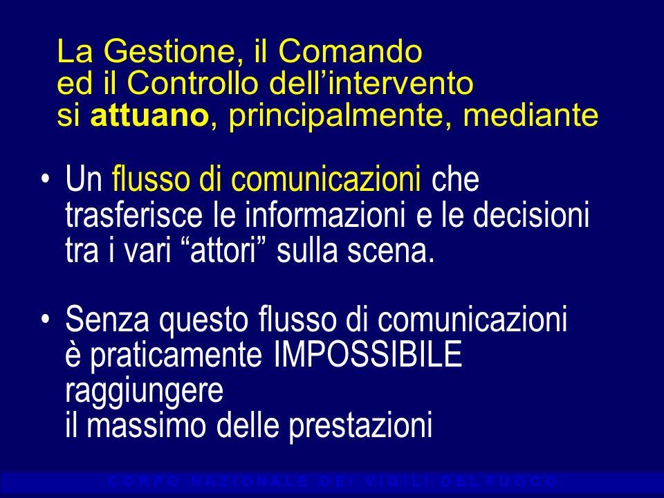 C O R P O N A Z I O N A L E D E I V I G I L I D E L F U O C O Un tipico schema dei flussi di comunicazione necessari alla gestione dellintervento