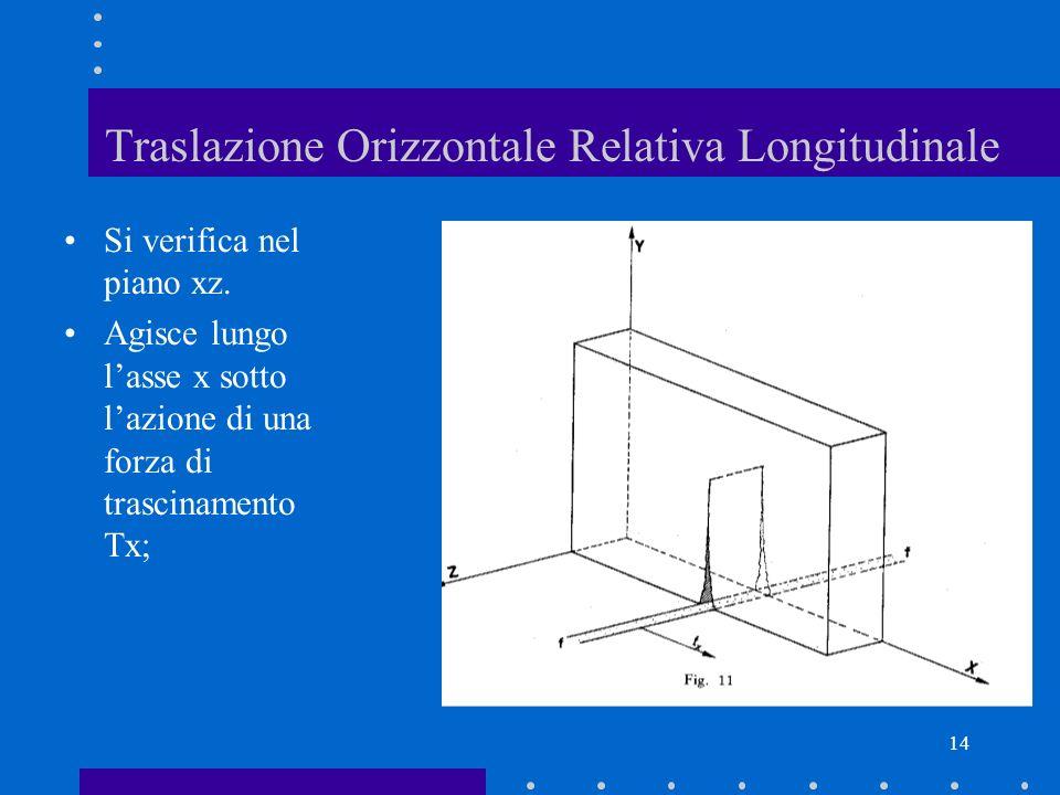 14 Traslazione Orizzontale Relativa Longitudinale Si verifica nel piano xz. Agisce lungo lasse x sotto lazione di una forza di trascinamento Tx;
