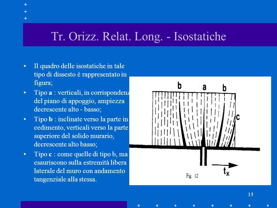 15 Tr. Orizz. Relat. Long. - Isostatiche Il quadro delle isostatiche in tale tipo di dissesto è rappresentato in figura; Tipo a : verticali, in corris