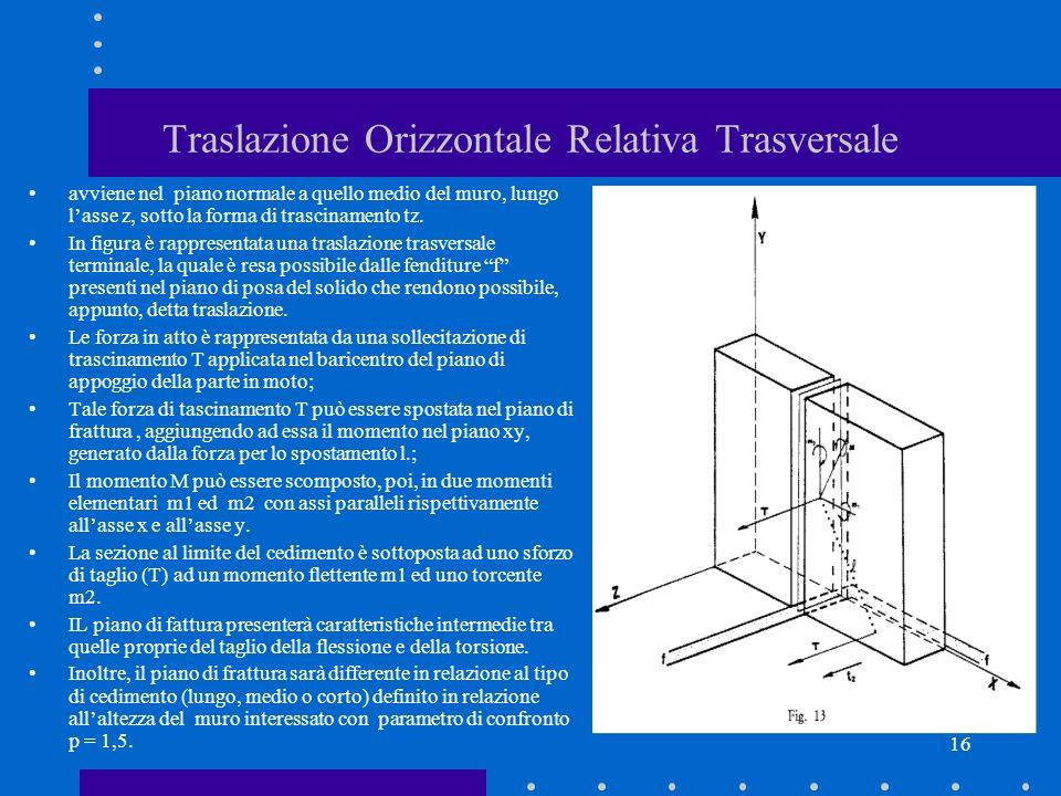 16 Traslazione Orizzontale Relativa Trasversale avviene nel piano normale a quello medio del muro, lungo lasse z, sotto la forma di trascinamento tz.