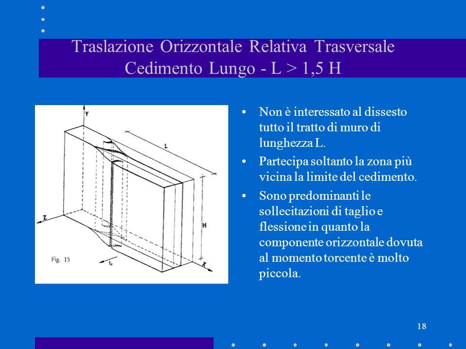 18 Traslazione Orizzontale Relativa Trasversale Cedimento Lungo - L > 1,5 H Non è interessato al dissesto tutto il tratto di muro di lunghezza L. Part