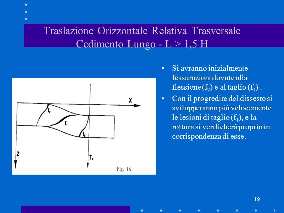19 Traslazione Orizzontale Relativa Trasversale Cedimento Lungo - L > 1,5 H Si avranno inizialmente fessurazioni dovute alla flessione (f 2 ) e al tag