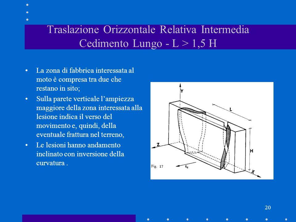 20 Traslazione Orizzontale Relativa Intermedia Cedimento Lungo - L > 1,5 H La zona di fabbrica interessata al moto è compresa tra due che restano in s