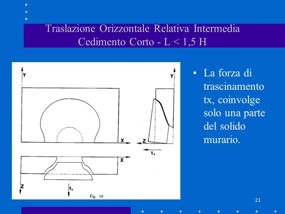 21 Traslazione Orizzontale Relativa Intermedia Cedimento Corto - L < 1,5 H La forza di trascinamento tx, coinvolge solo una parte del solido murario.