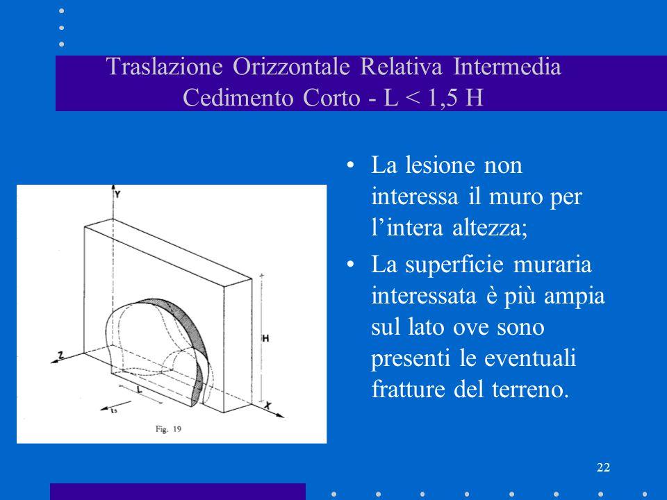 22 Traslazione Orizzontale Relativa Intermedia Cedimento Corto - L < 1,5 H La lesione non interessa il muro per lintera altezza; La superficie muraria