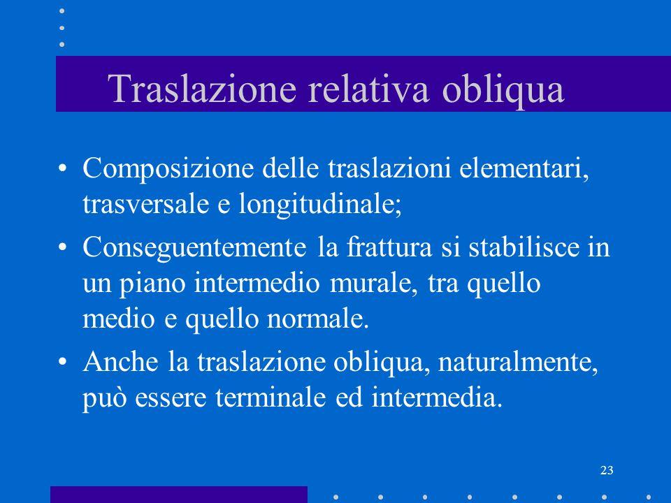 23 Traslazione relativa obliqua Composizione delle traslazioni elementari, trasversale e longitudinale; Conseguentemente la frattura si stabilisce in