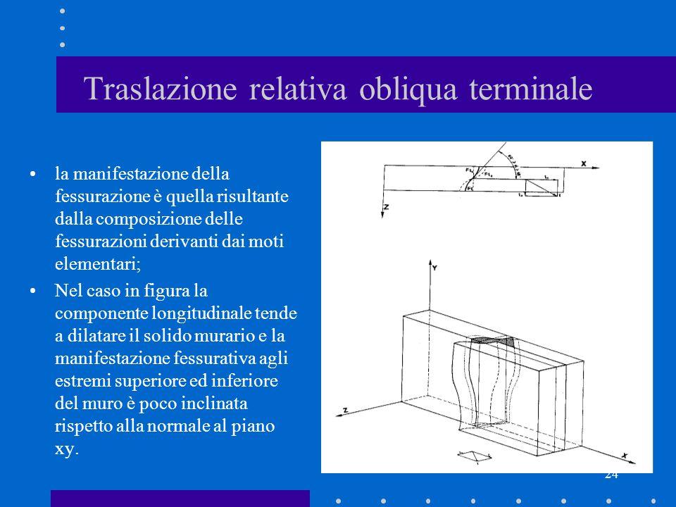 24 Traslazione relativa obliqua terminale la manifestazione della fessurazione è quella risultante dalla composizione delle fessurazioni derivanti dai