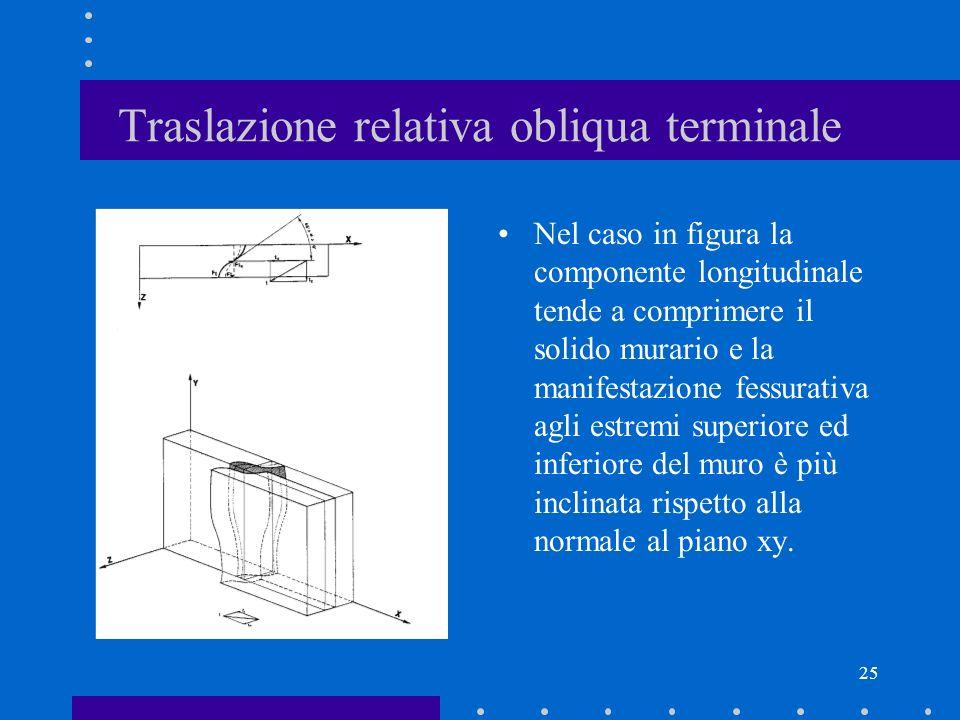 25 Traslazione relativa obliqua terminale Nel caso in figura la componente longitudinale tende a comprimere il solido murario e la manifestazione fess