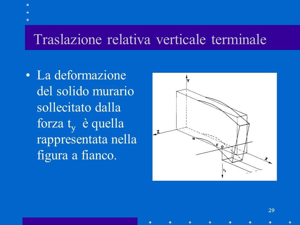 29 Traslazione relativa verticale terminale La deformazione del solido murario sollecitato dalla forza t y è quella rappresentata nella figura a fianc
