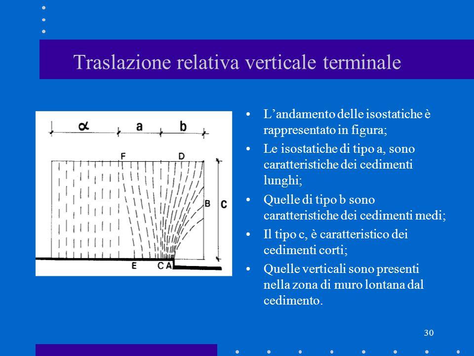 30 Traslazione relativa verticale terminale Landamento delle isostatiche è rappresentato in figura; Le isostatiche di tipo a, sono caratteristiche dei