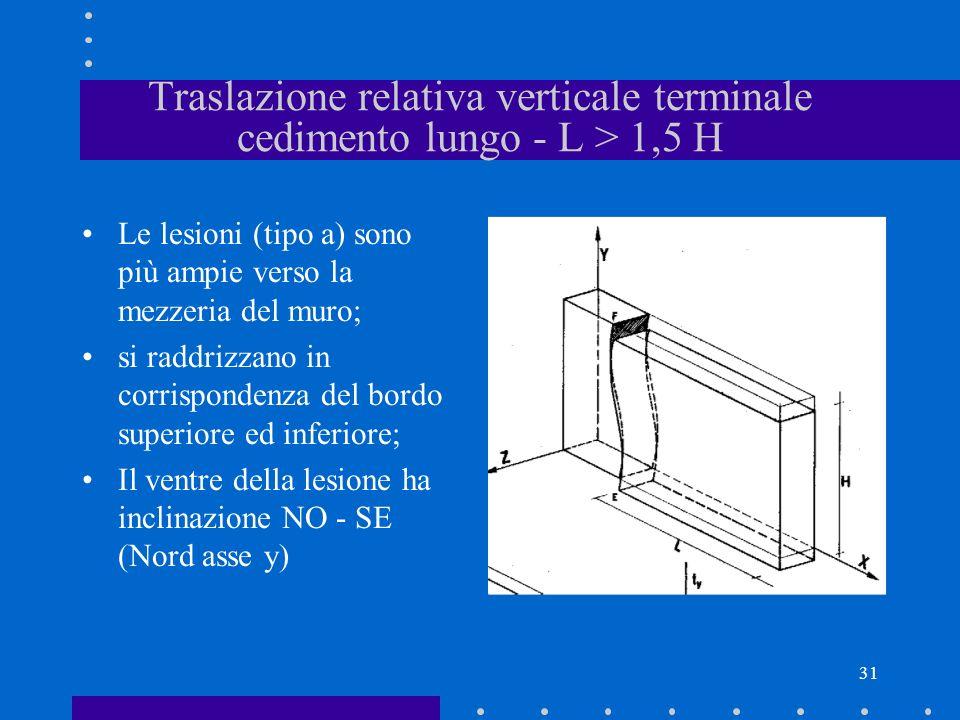 31 Traslazione relativa verticale terminale cedimento lungo - L > 1,5 H Le lesioni (tipo a) sono più ampie verso la mezzeria del muro; si raddrizzano