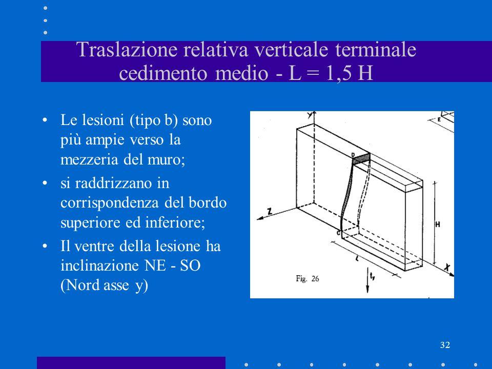 32 Traslazione relativa verticale terminale cedimento medio - L = 1,5 H Le lesioni (tipo b) sono più ampie verso la mezzeria del muro; si raddrizzano