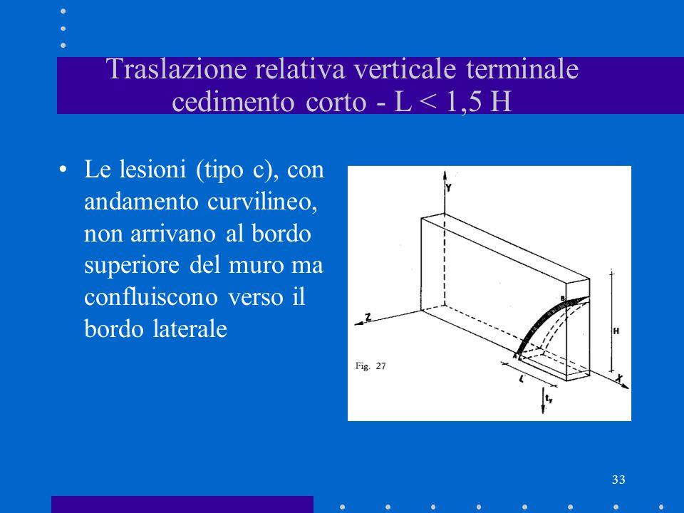 33 Traslazione relativa verticale terminale cedimento corto - L < 1,5 H Le lesioni (tipo c), con andamento curvilineo, non arrivano al bordo superiore