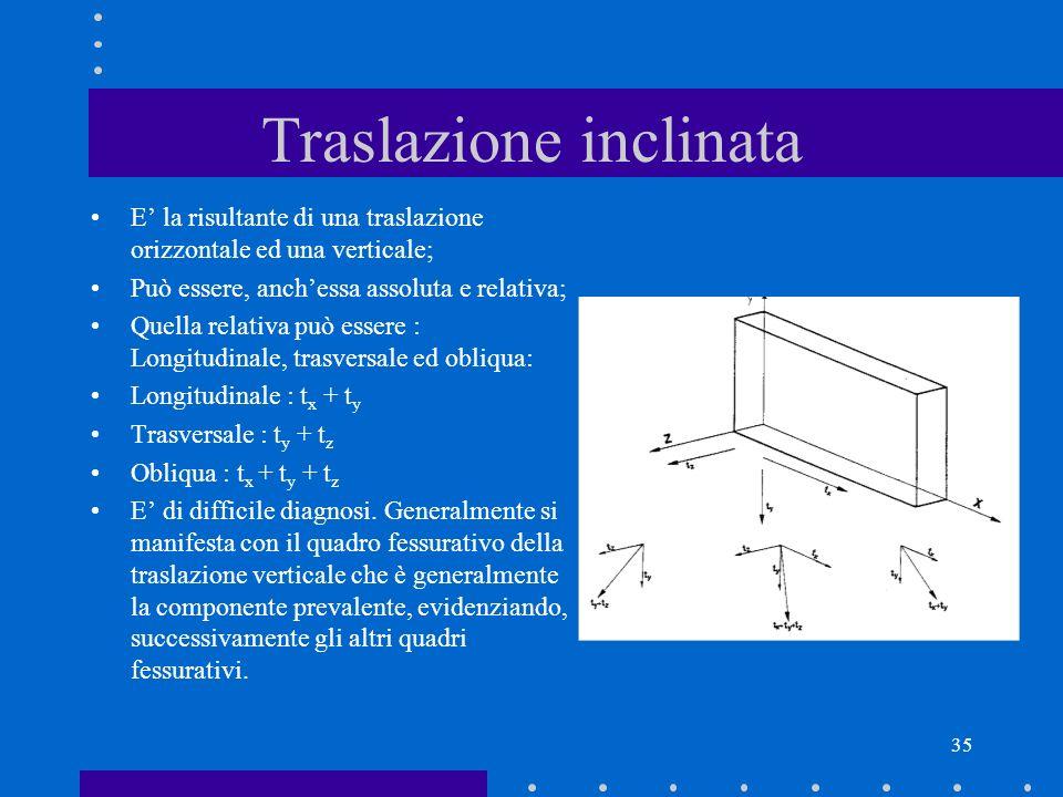 35 Traslazione inclinata E la risultante di una traslazione orizzontale ed una verticale; Può essere, anchessa assoluta e relativa; Quella relativa pu