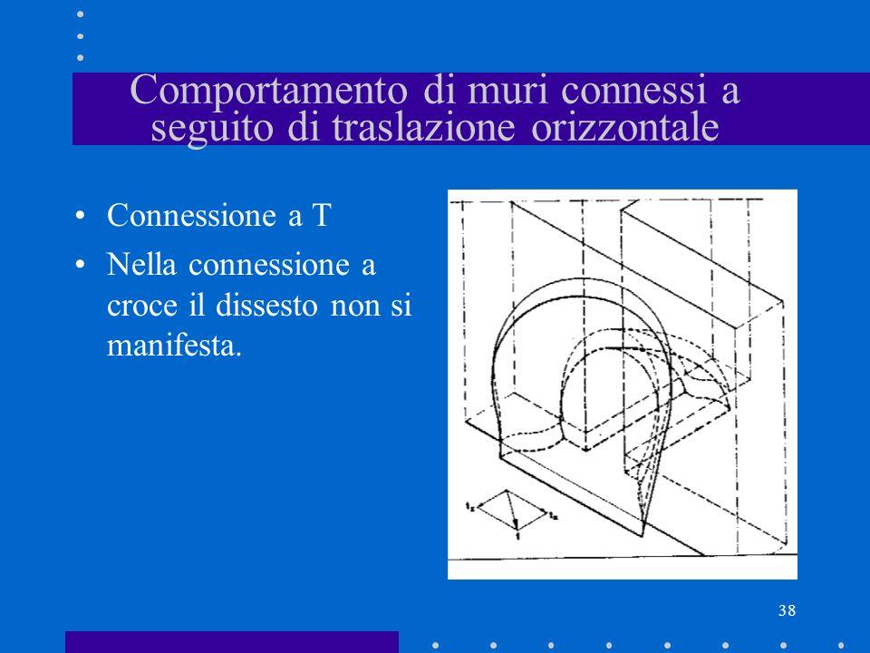 38 Comportamento di muri connessi a seguito di traslazione orizzontale Connessione a T Nella connessione a croce il dissesto non si manifesta.