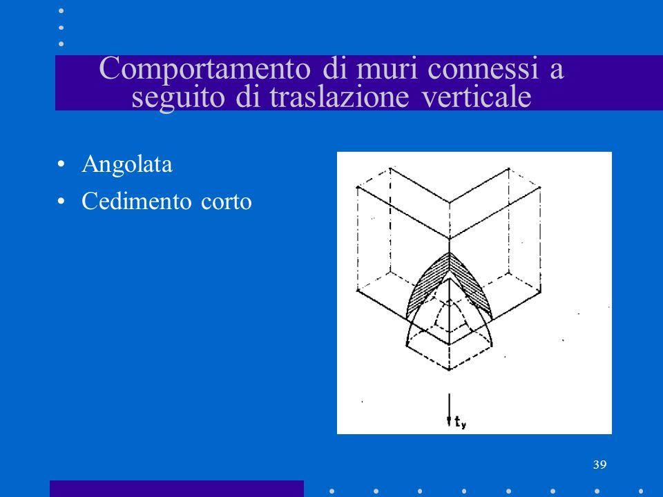 39 Comportamento di muri connessi a seguito di traslazione verticale Angolata Cedimento corto