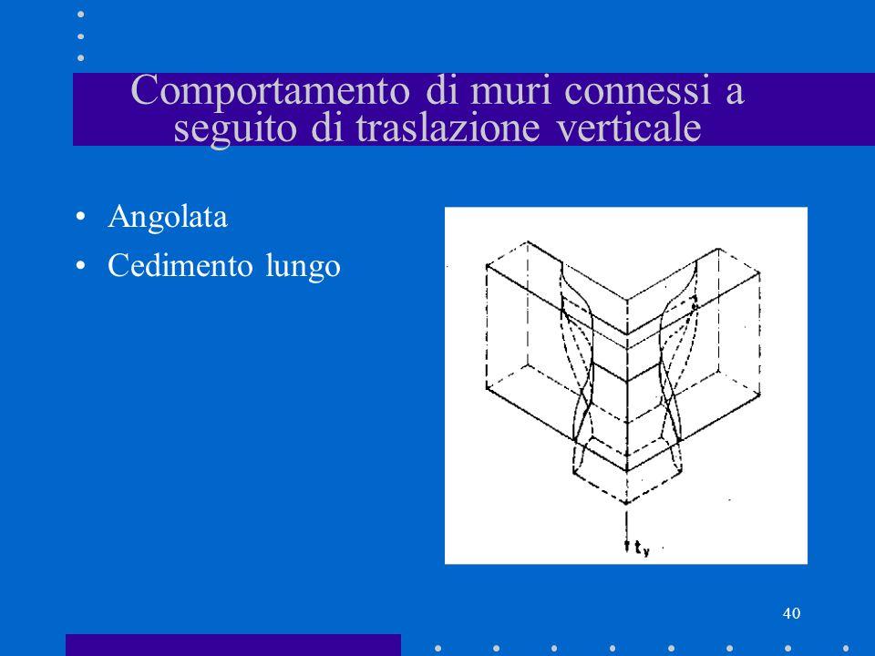 40 Comportamento di muri connessi a seguito di traslazione verticale Angolata Cedimento lungo