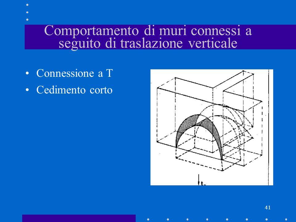 41 Comportamento di muri connessi a seguito di traslazione verticale Connessione a T Cedimento corto