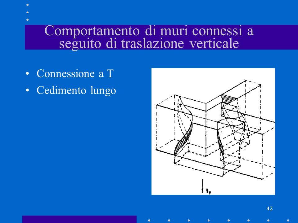 42 Comportamento di muri connessi a seguito di traslazione verticale Connessione a T Cedimento lungo