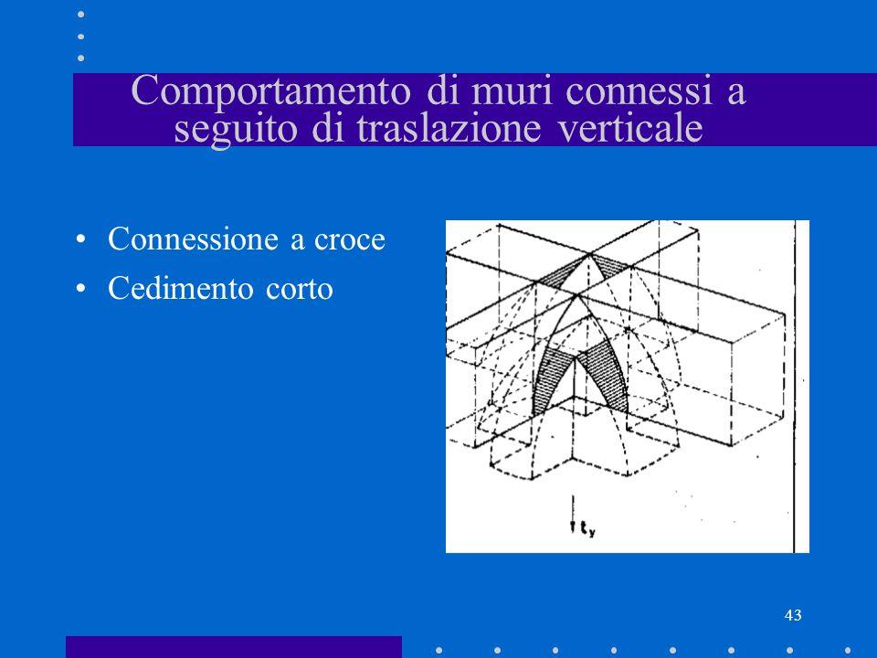 43 Comportamento di muri connessi a seguito di traslazione verticale Connessione a croce Cedimento corto